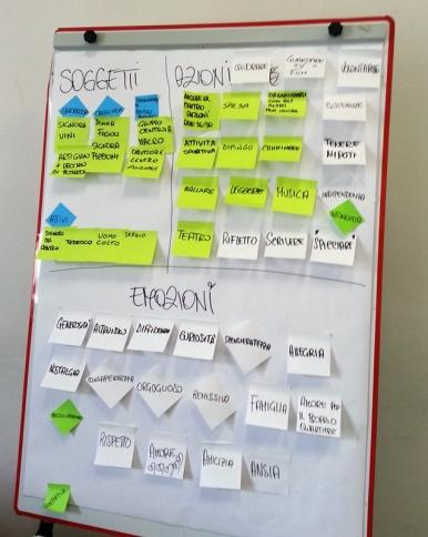 Brainstorming post-ricerca con gli utenti: mappatura
